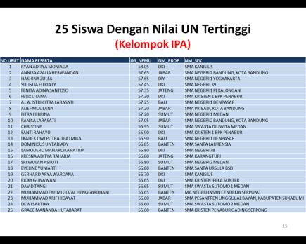 UN IPA terbaik 2014