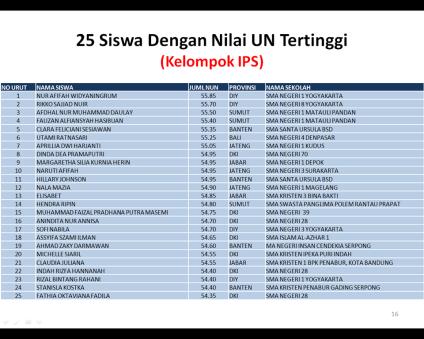 UN IPS terbaik 2014